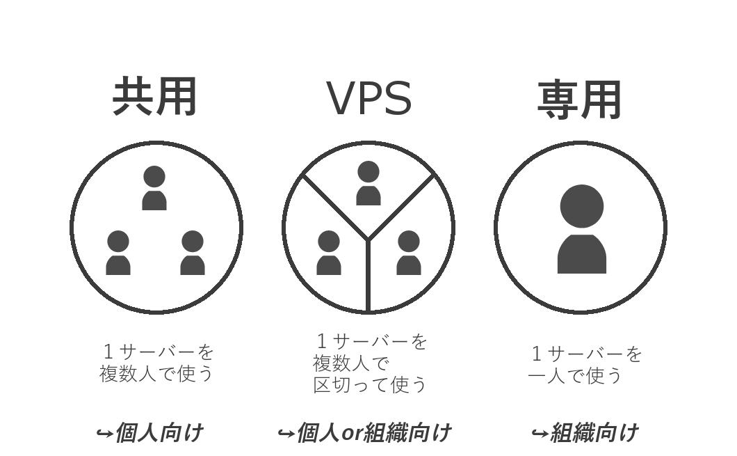 共用サーバー・VPS・専用サーバーの違いを図解