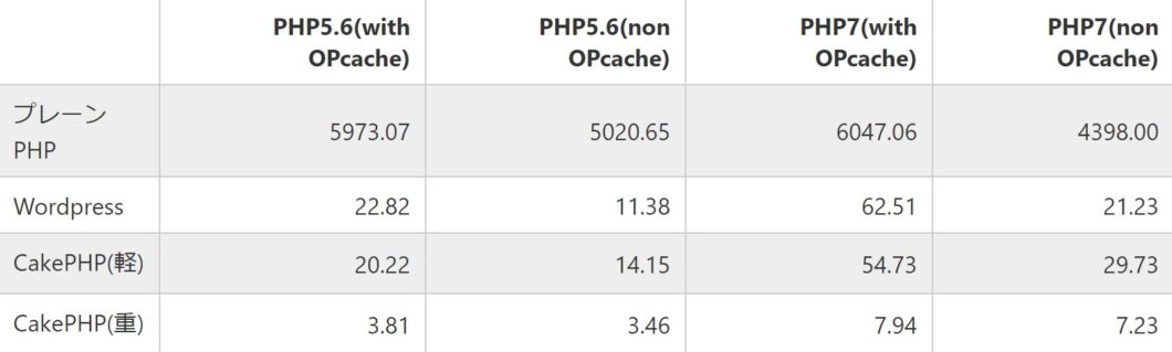 php速度比較